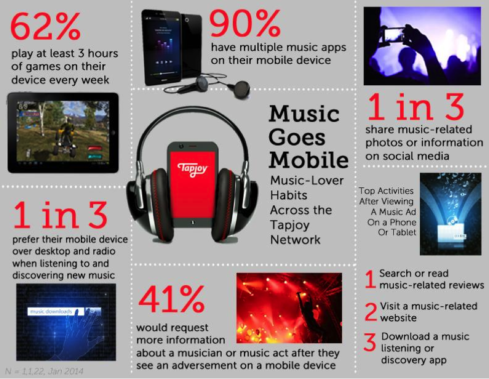 Music-Goes-Mobile