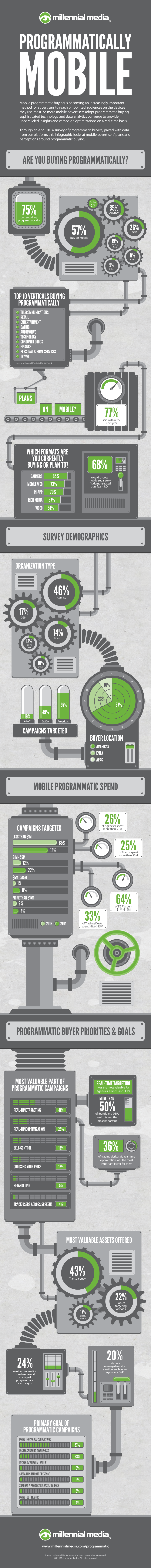 programmatically-mobile-2014